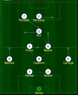Real Madrid diamond Formation